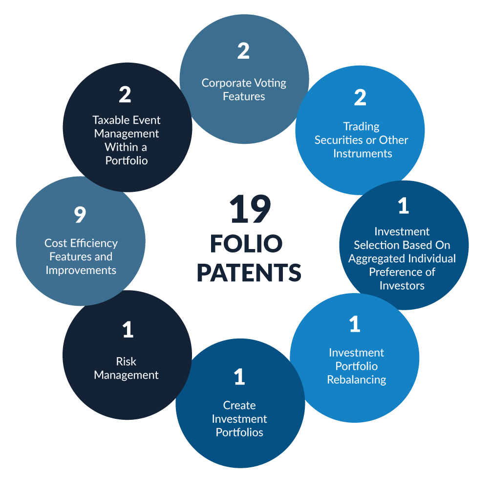 19 Folio Patents diagram